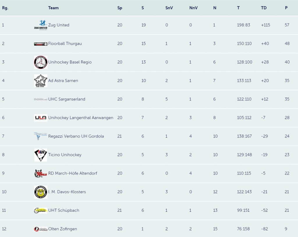 Swiss Unihockey: Tabelle Herren NLB (Stand: 11.02.2017)