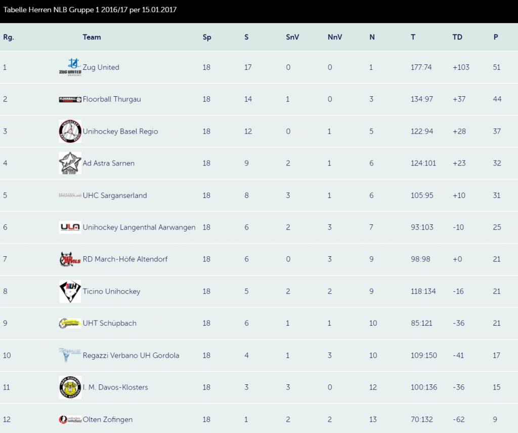 Swiss Unihockey: Tabelle Herren NLB