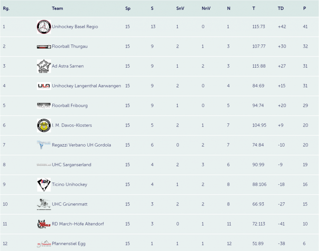 Swiss Unihockey: aktuelle Tabelle Herren NLB (Stand: 03.01.2018)