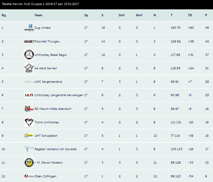 Swiss Unihockey: Tabelle NLB