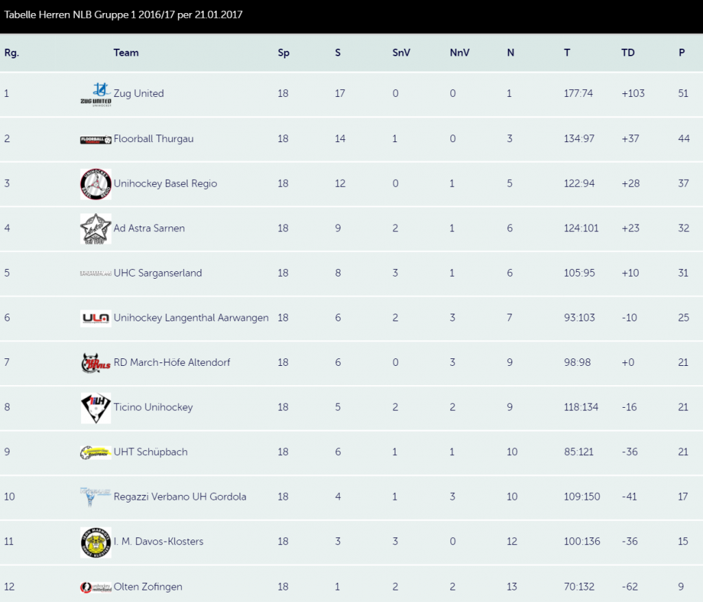 Swiss Unihockey: Tabelle Herren NLB nach 18 von 22 Runden