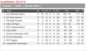 Die Tabelle der NLB vor der 18. und letzten Qualifikationsrunde