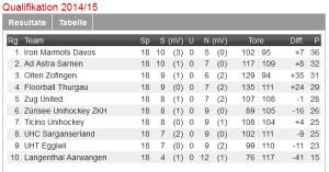 Unihockey, Swiss Unihockey, NLB, Floorball, Ad Astra Sarnen
